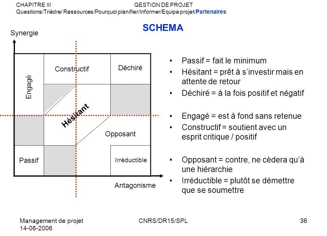 Management de projet 14-06-2006 CNRS/DR15/SPL36 SCHEMA Passif = fait le minimum Hésitant = prêt à sinvestir mais en attente de retour Déchiré = à la f