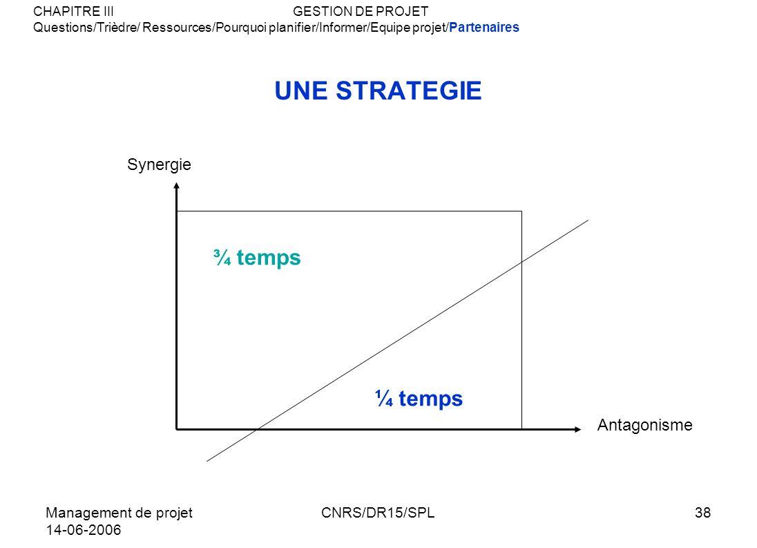 Management de projet 14-06-2006 CNRS/DR15/SPL38 UNE STRATEGIE ¾ temps ¼ temps CHAPITRE IIIGESTION DE PROJET Questions/Trièdre/ Ressources/Pourquoi pla