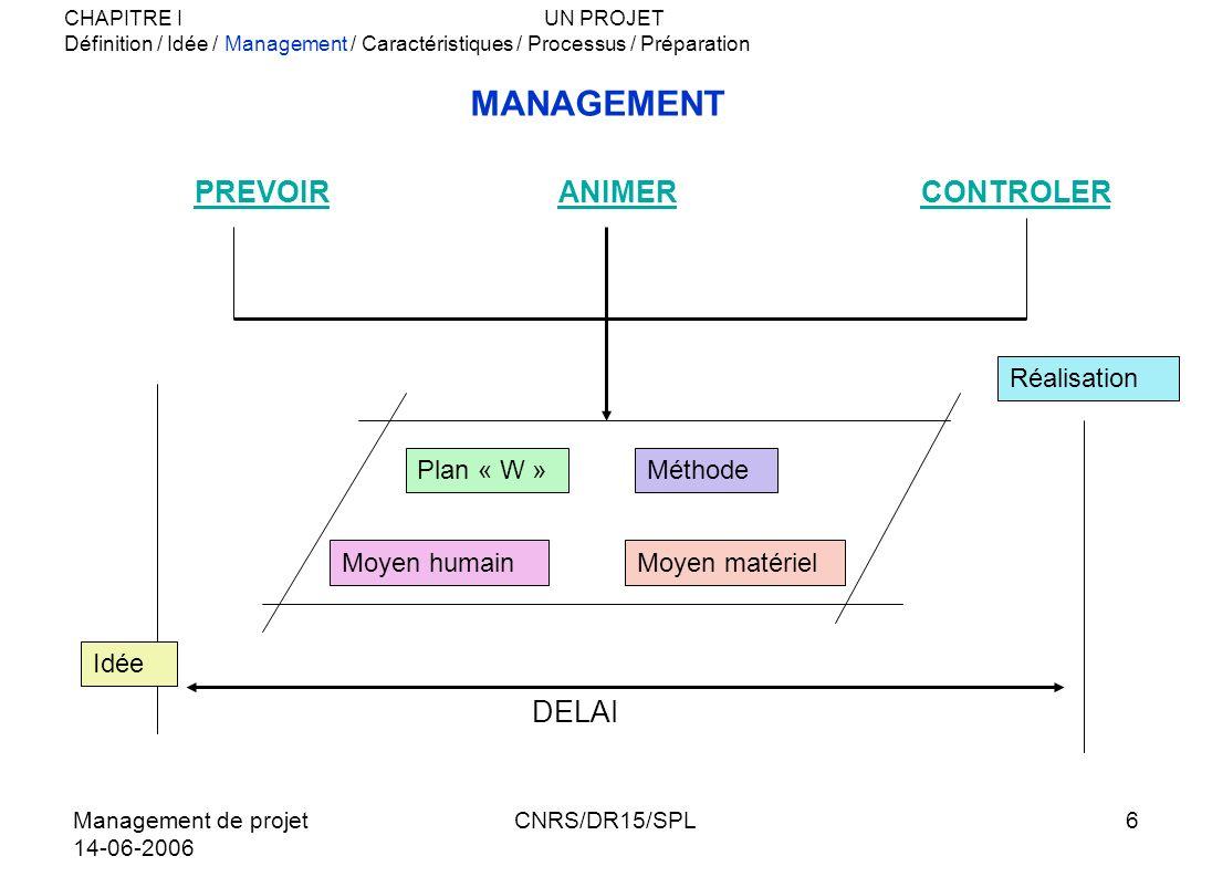 Management de projet 14-06-2006 CNRS/DR15/SPL6 MANAGEMENT PREVOIRANIMERCONTROLER DELAI Plan « W »Méthode Moyen humainMoyen matériel Réalisation Idée C