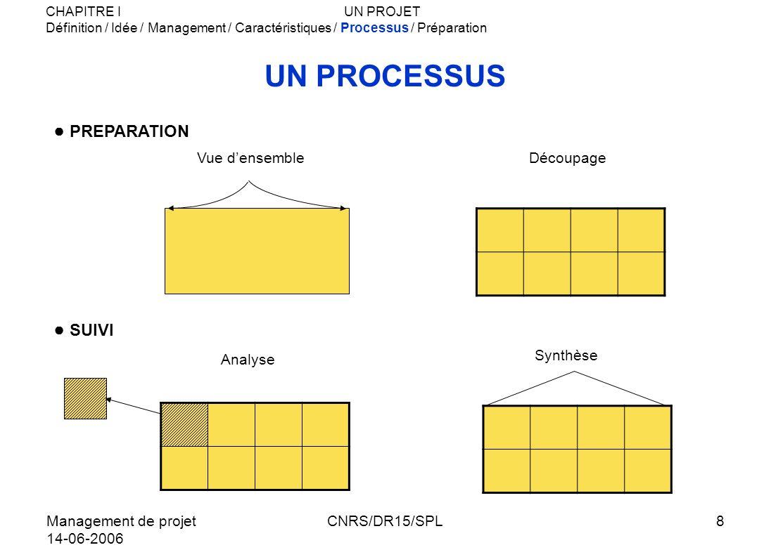 Management de projet 14-06-2006 CNRS/DR15/SPL9 PREPARATION ET SUIVI DU PROJET CADRAGE PREPARATION EXECUTION ET SUIVI 1.Définir le projet dans ses grandes lignes 2.Mettre en place une équipe si besoin 3.Effectuer : - les découpages - la planification et la gestion des coûts destinés à servir de référence au projet 4.Lancer les actions permettant le démarrage du projet 5.Analyser périodiquement lavancement et lévolution de tous les sous ensembles 6.Effectuer les synthèses nécessaires à la maîtrise des objectifs 7.Appliquer, éventuellement les actions correctives 8.Fin du projet CHAPITRE IUN PROJET Définition / Idée / Management / Caractéristiques / Processus / Préparation