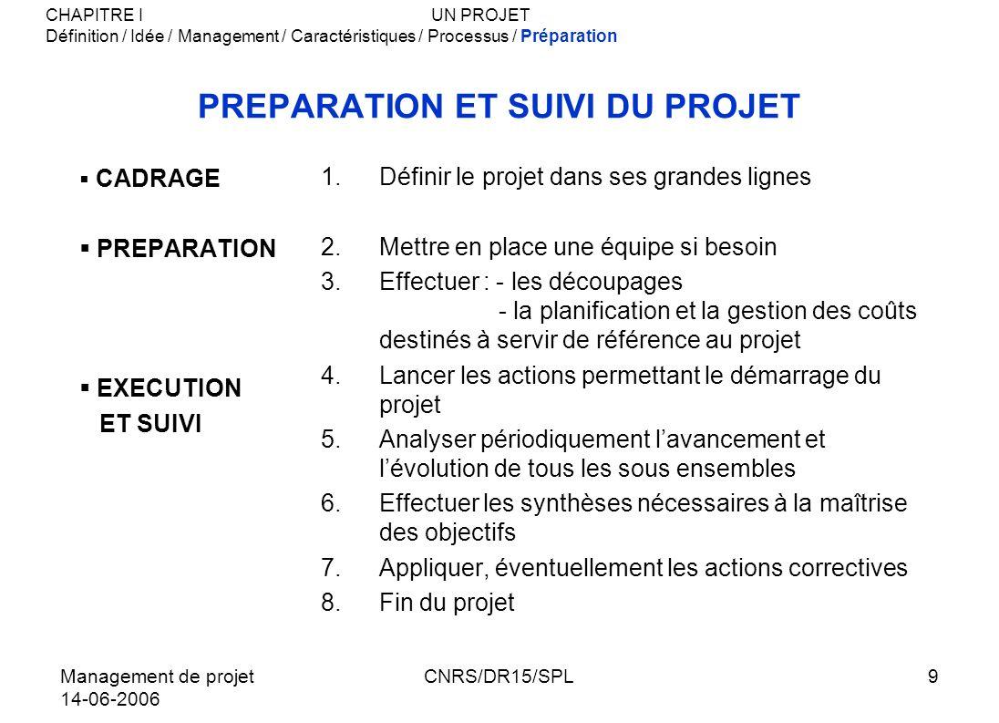 Management de projet 14-06-2006 CNRS/DR15/SPL30 TENUE DES DELAIS 1.Le court terme est toujours plus intéressant que le long terme Définir de nombreux jalons => objectifs intermédiaires 2.Il faut toujours du « rab » Se donner du « mou » 3.Ne jamais accepter de glissement de délai sans réagir Même sils sont justifiés Trouver des solutions pour rattraper les retards 4.Accepter des glissements de délais Enlève toute crédibilité au projet CHAPITRE III GESTION DU PROJETPLANIFICATION Questions/Trièdre/ Ressources/Pourquoi planifier/Informer/Equipe projet/Partenaires