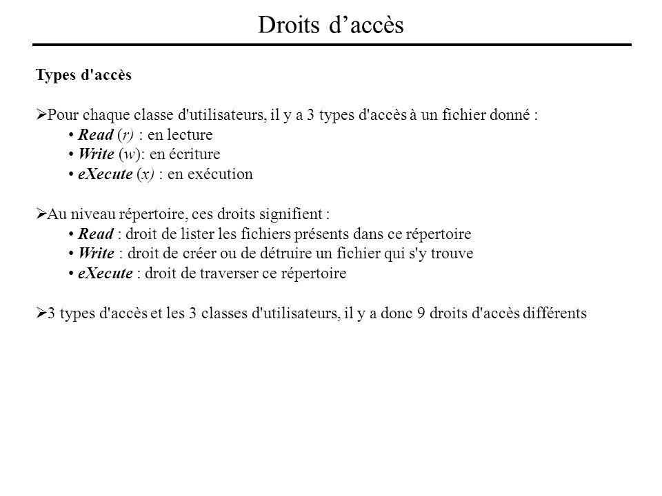 Types d'accès Pour chaque classe d'utilisateurs, il y a 3 types d'accès à un fichier donné : Read (r) : en lecture Write (w): en écriture eXecute (x)