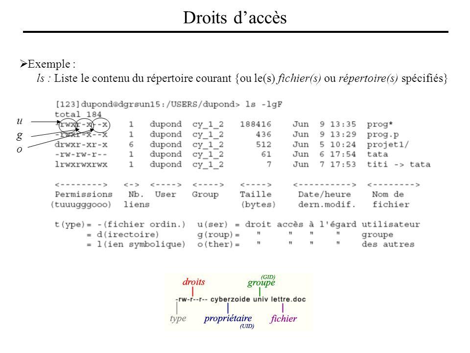 Exemple : ls : Liste le contenu du répertoire courant {ou le(s) fichier(s) ou répertoire(s) spécifiés} ugougo Droits daccès