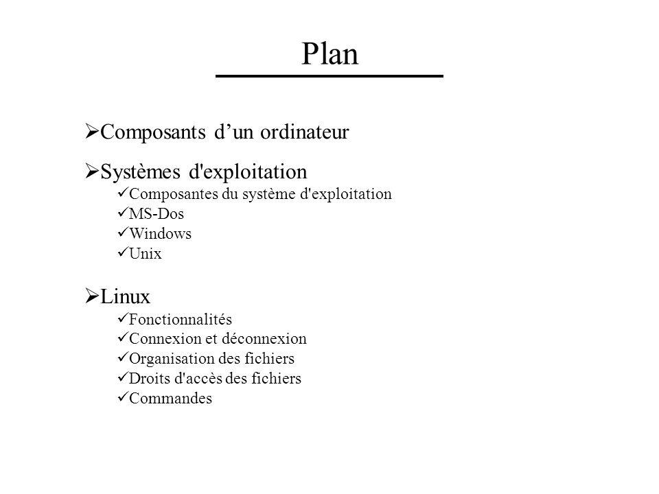 Composants dun ordinateur Systèmes d'exploitation Composantes du système d'exploitation MS-Dos Windows Unix Linux Fonctionnalités Connexion et déconne
