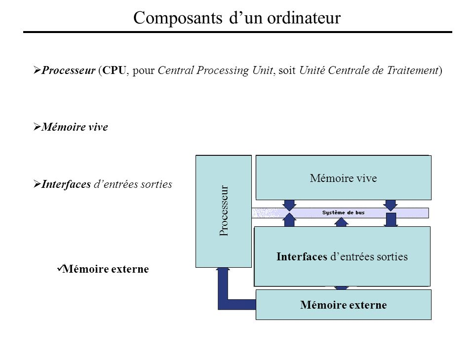 Processeur (CPU, pour Central Processing Unit, soit Unité Centrale de Traitement) Il permet de manipuler des informations numériques, c'est-à-dire des