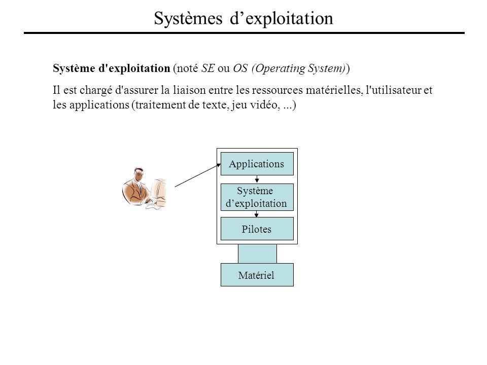 Applications Système dexploitation Pilotes Matériel Système d'exploitation (noté SE ou OS (Operating System)) Il est chargé d'assurer la liaison entre