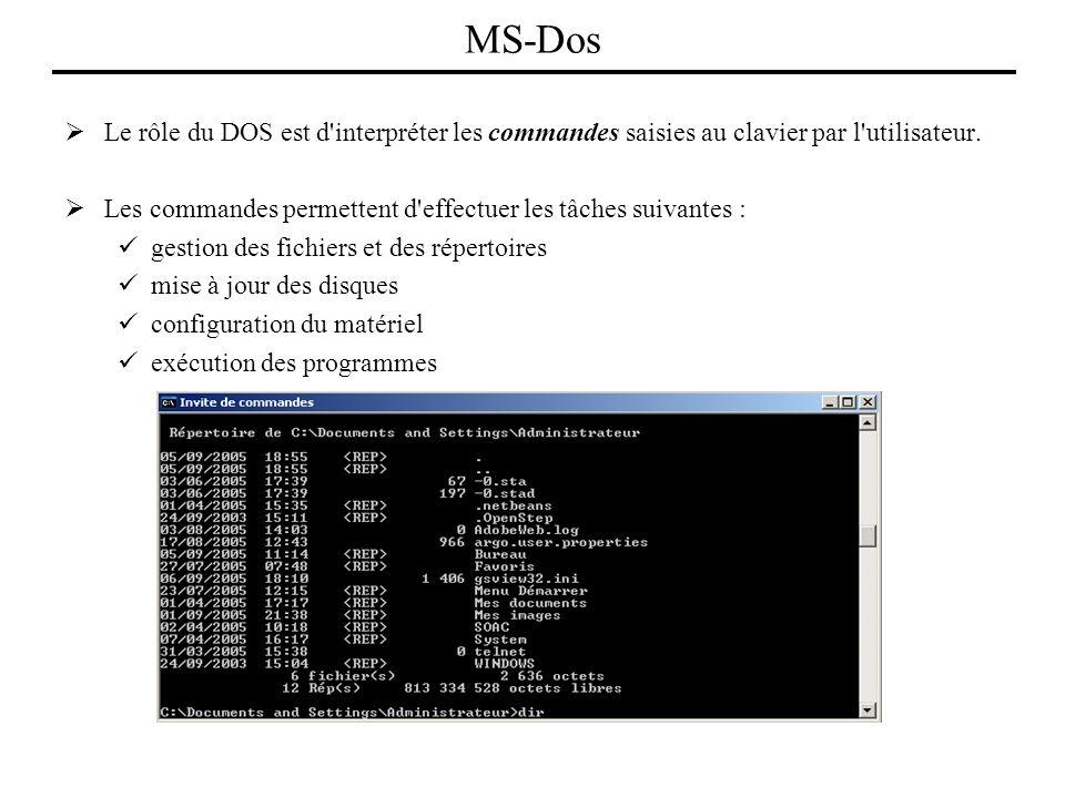 Le rôle du DOS est d'interpréter les commandes saisies au clavier par l'utilisateur. Les commandes permettent d'effectuer les tâches suivantes : gesti