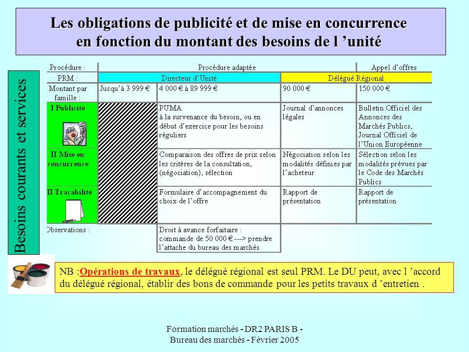 Formation marchés - DR2 PARIS B - Bureau des marchés - Février 2005 Les obligations de publicité et de mise en concurrence en fonction du montant des