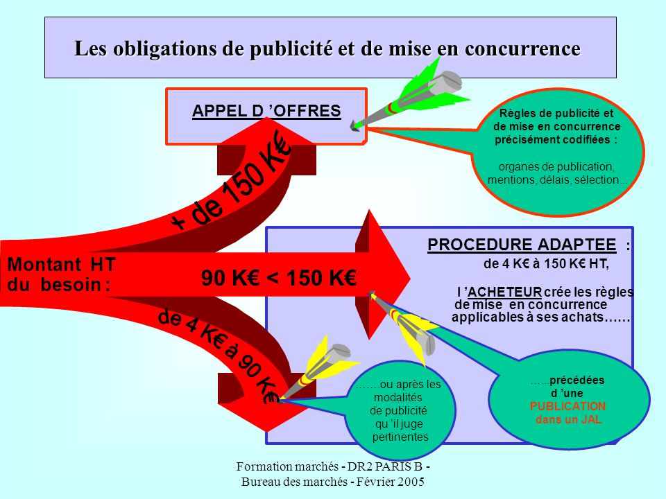 Formation marchés - DR2 PARIS B - Bureau des marchés - Février 2005 PROCEDURE ADAPTEE : de 4 K à 150 K HT, l ACHETEUR crée les règles de mise en concu