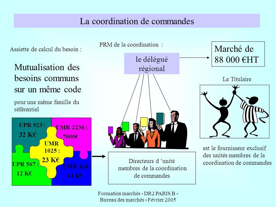 Formation marchés - DR2 PARIS B - Bureau des marchés - Février 2005 Les obligations de publicité et de mise en concurrence en fonction du montant des besoins de l unité NB :Opérations de travaux, le délégué régional est seul PRM.