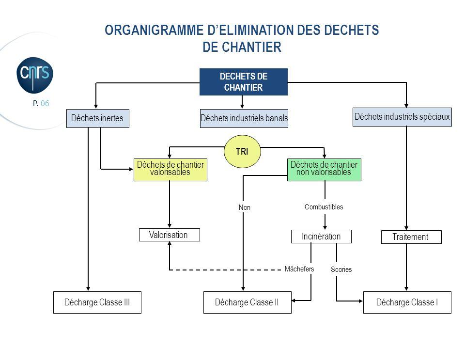 REGLEMENTATION SUR LES DECHETS 1975 – 1999 – Annexe 3 Sandrine COURONNE l ASPET 2010