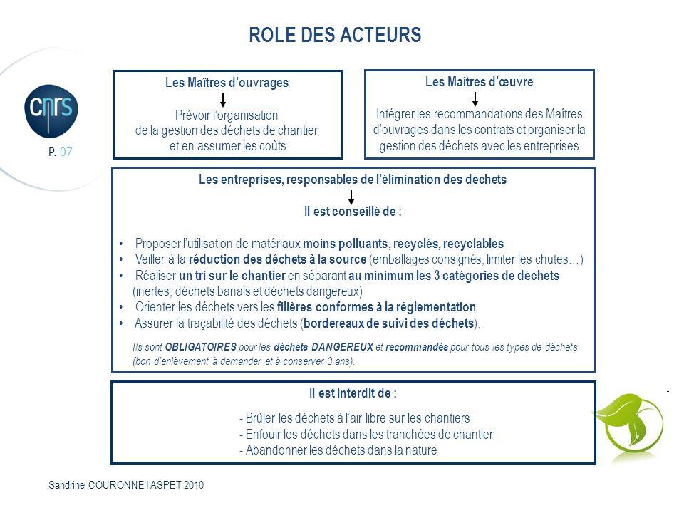 REGLEMENTATION SUR LES DECHETS 2000 – 2008 – Annexe 3 (suite) Sandrine COURONNE l ASPET 2010