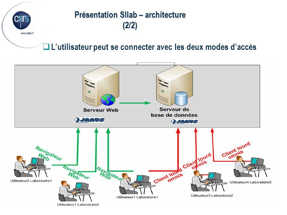 Présentation SIlab – architecture (2/2) Lutilisateur peut se connecter avec les deux modes daccès