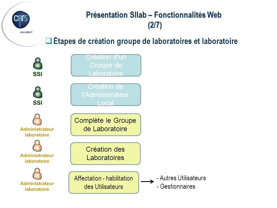 Présentation SIlab – Fonctionnalités Web (2/7) (2/7) Création dun Groupe de Laboratoire Création de lAdministrateur Local Création des Laboratoires Co