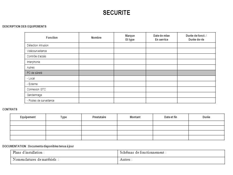 SECURITE DESCRIPTION DES EQUIPEMENTS FonctionNombre Marque Et type Date de mise En service Durée de fonct. / Durée de vie Détection intrusion Vidéosur