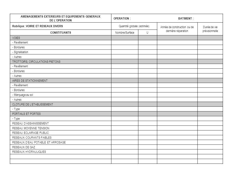 AMENAGEMENTS EXTERIEURS ET EQUIPEMENTS GENERAUX DE LOPERATION OPERATION :BATIMENT : Rubrique : VOIRIE ET RESEAUX DIVERS Quantité globale (estimée) Ann