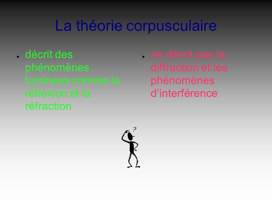 La théorie corpusculaire décrit des phénomènes lumineux comme la réflexion et la réfraction ne décrit pas la diffraction et les phénomènes dinterférence