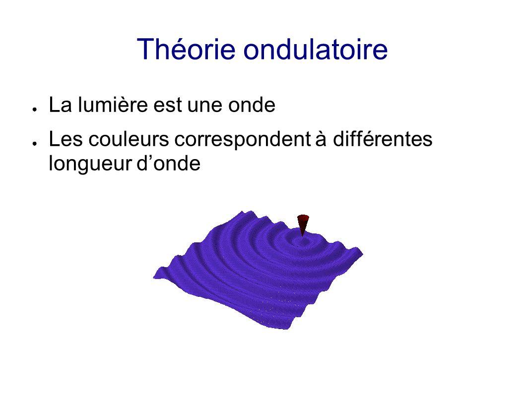 Théorie ondulatoire La lumière est une onde Les couleurs correspondent à différentes longueur donde