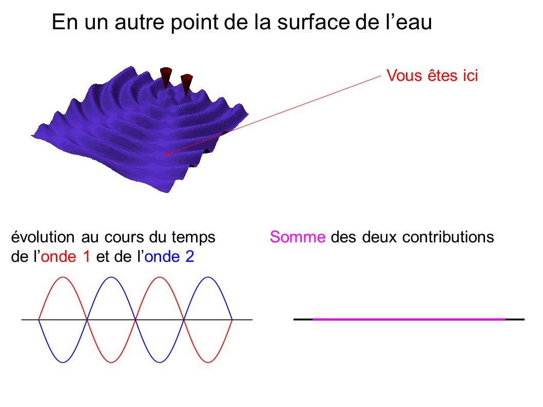 En un autre point de la surface de leau évolution au cours du temps de londe 1 et de londe 2 Somme des deux contributions Vous êtes ici