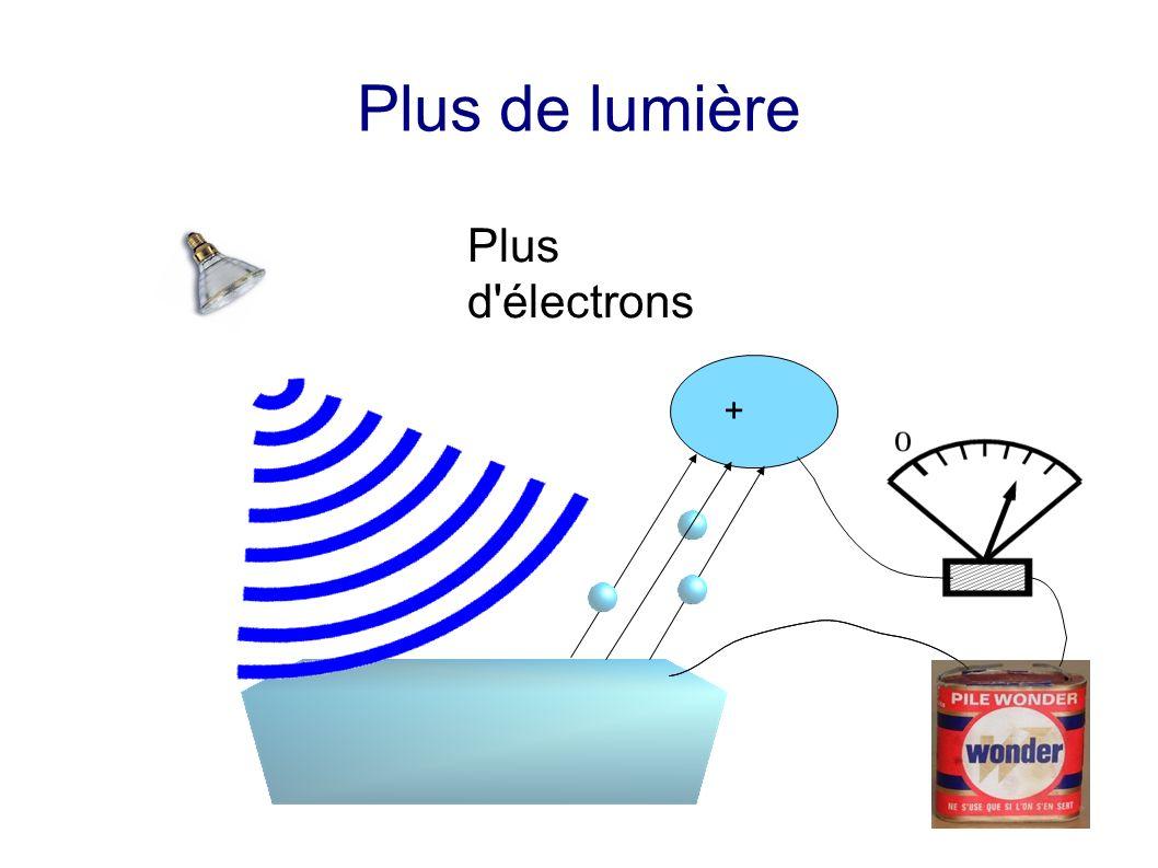 Plus d électrons Plus de lumière +
