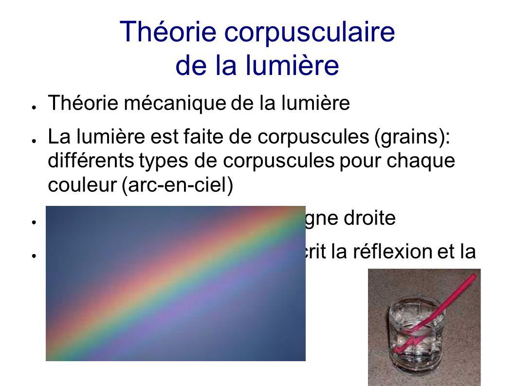Théorie corpusculaire de la lumière Théorie mécanique de la lumière La lumière est faite de corpuscules (grains): différents types de corpuscules pour chaque couleur (arc-en-ciel) La lumière se propage en ligne droite La théorie corpusculaire décrit la réflexion et la réfraction de la lumière