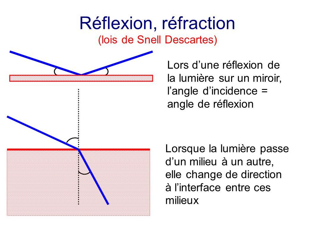Réflexion, réfraction (lois de Snell Descartes) Lors dune réflexion de la lumière sur un miroir, langle dincidence = angle de réflexion Lorsque la lumière passe dun milieu à un autre, elle change de direction à linterface entre ces milieux
