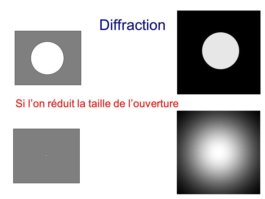 Diffraction Si lon réduit la taille de louverture