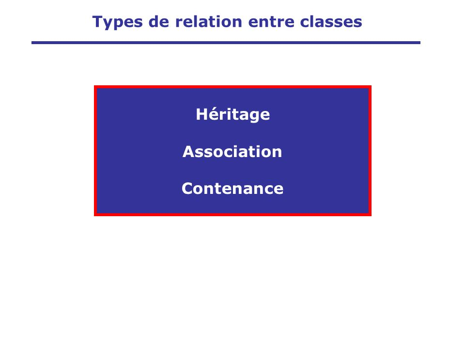 Types de relation entre classes Héritage Association Contenance