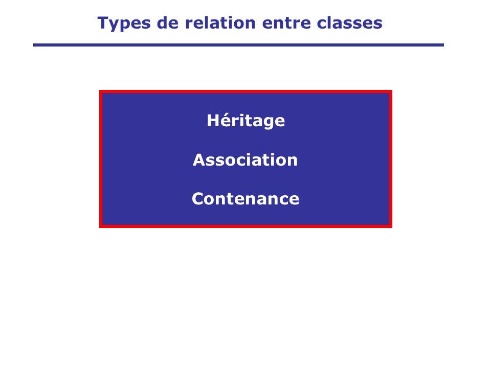 Types de relation entre classes Héritage Association Contenance