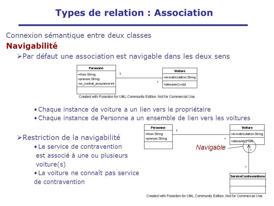 Connexion sémantique entre deux classes Navigabilité Par défaut une association est navigable dans les deux sens Chaque instance de voiture a un lien