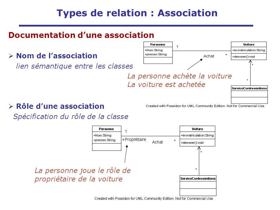 Documentation dune association Nom de lassociation lien sémantique entre les classes Rôle dune association Spécification du rôle de la classe La perso