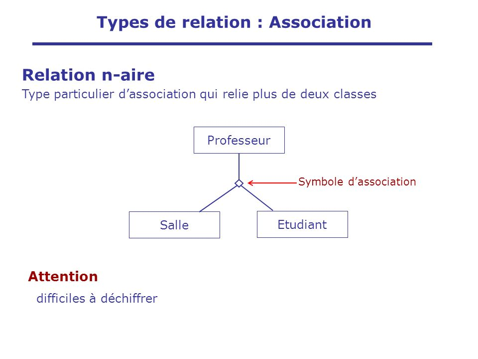 Attention difficiles à déchiffrer Professeur Etudiant Salle Symbole dassociation Types de relation : Association Relation n-aire Type particulier dassociation qui relie plus de deux classes