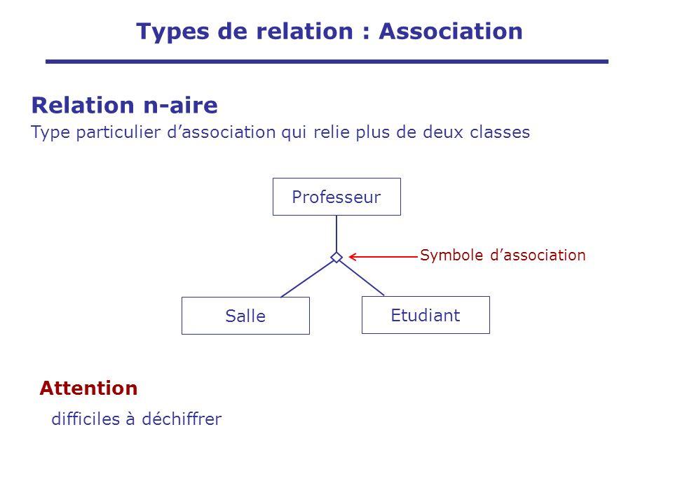 Attention difficiles à déchiffrer Professeur Etudiant Salle Symbole dassociation Types de relation : Association Relation n-aire Type particulier dass