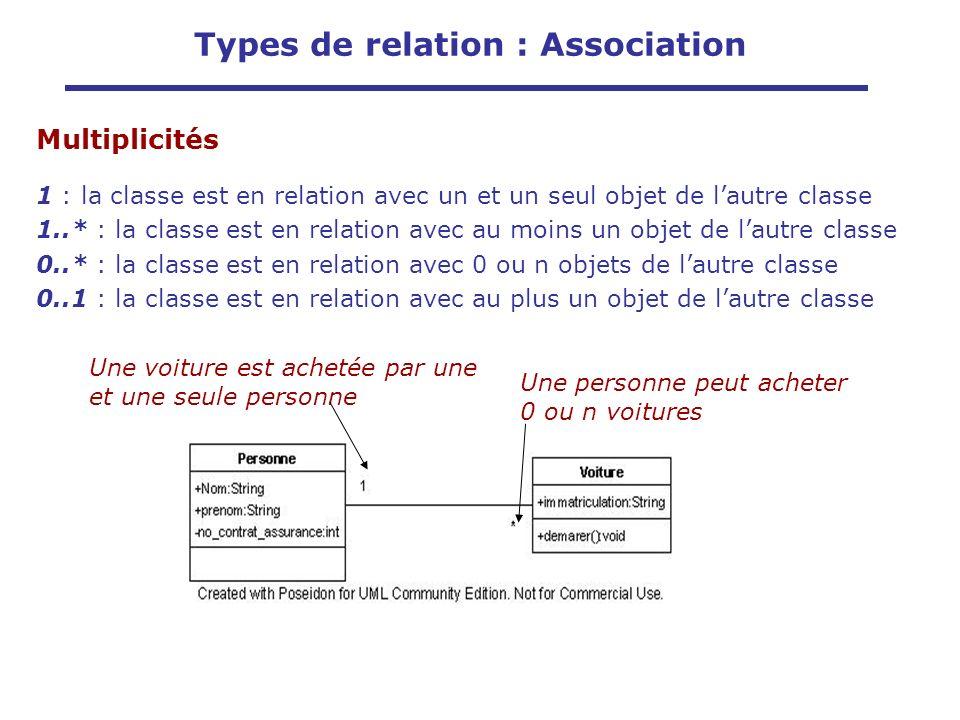 Multiplicités 1 : la classe est en relation avec un et un seul objet de lautre classe 1..* : la classe est en relation avec au moins un objet de lautr