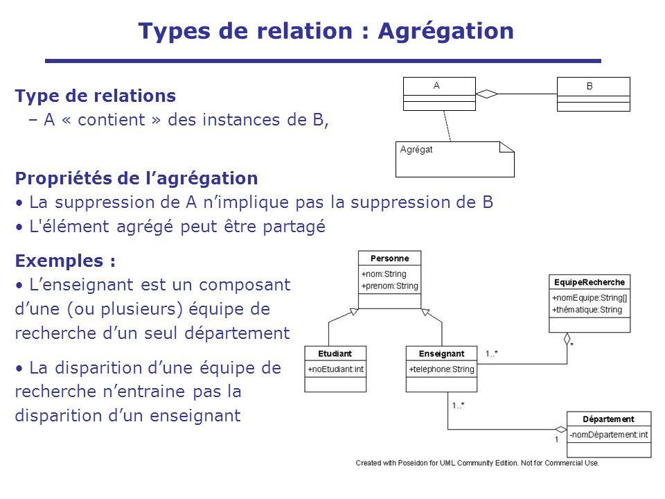 Type de relations – A « contient » des instances de B, Propriétés de lagrégation La suppression de A nimplique pas la suppression de B L'élément agrég