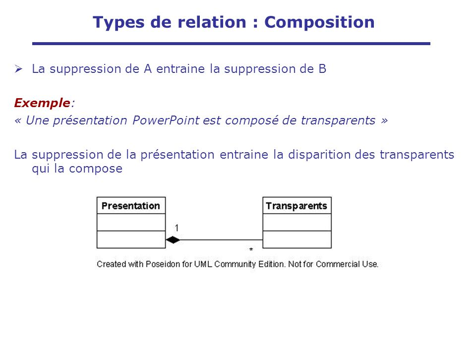 La suppression de A entraine la suppression de B Exemple: « Une présentation PowerPoint est composé de transparents » La suppression de la présentation entraine la disparition des transparents qui la compose Types de relation : Composition