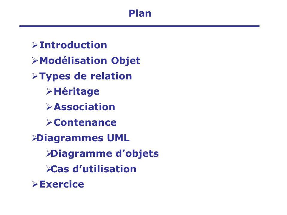 Déploiement Système réel RéalisationConceptionAnalyse Introduction Modèle dAnalyse Modèle de Conception Modèle de Réalisation Modèle de Déploiement BOOCH, OMT, OOSE,… UML (Unified Modeling Language)