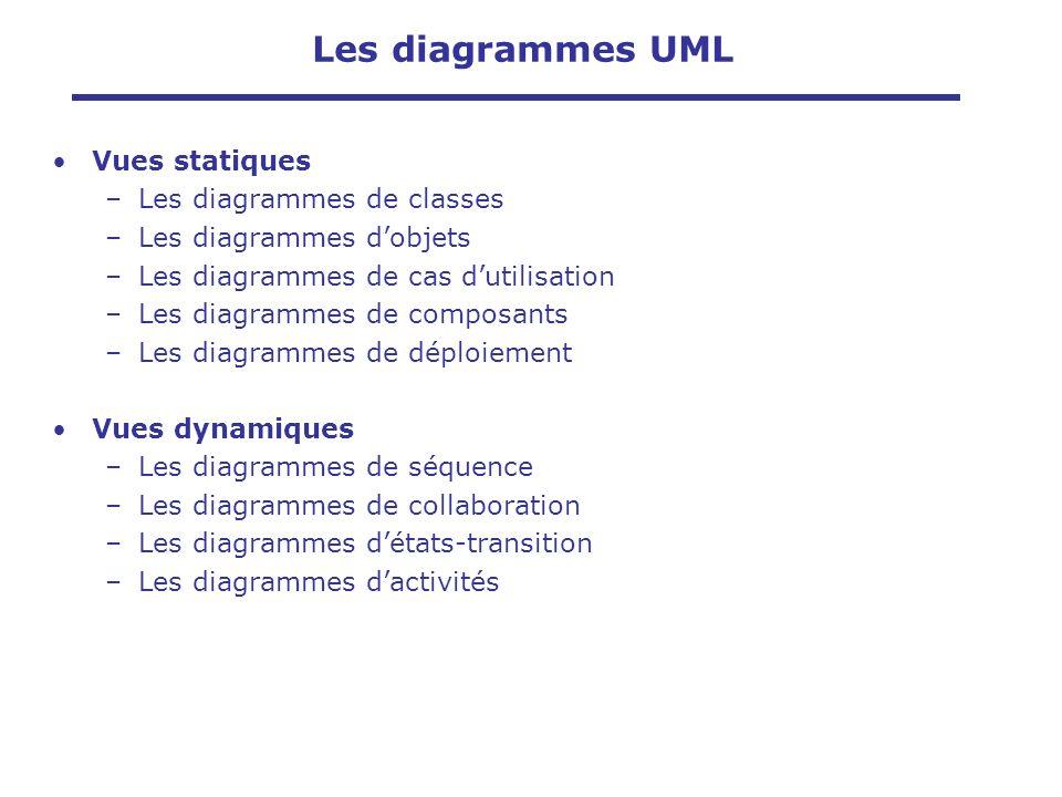 Vues statiques –Les diagrammes de classes –Les diagrammes dobjets –Les diagrammes de cas dutilisation –Les diagrammes de composants –Les diagrammes de