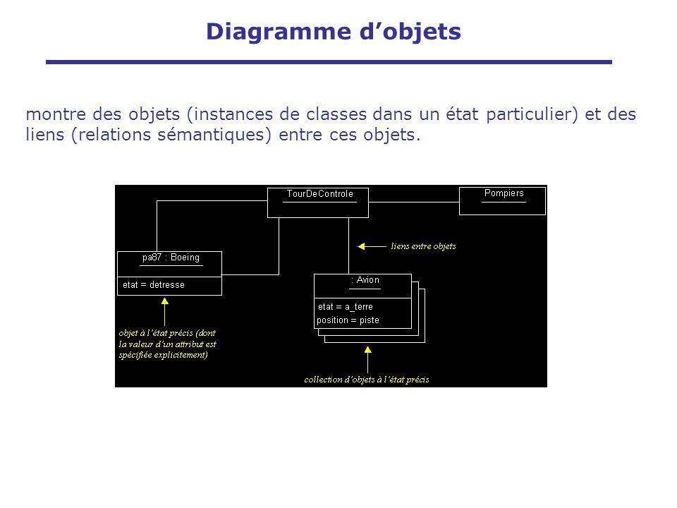 Diagramme dobjets montre des objets (instances de classes dans un état particulier) et des liens (relations sémantiques) entre ces objets.