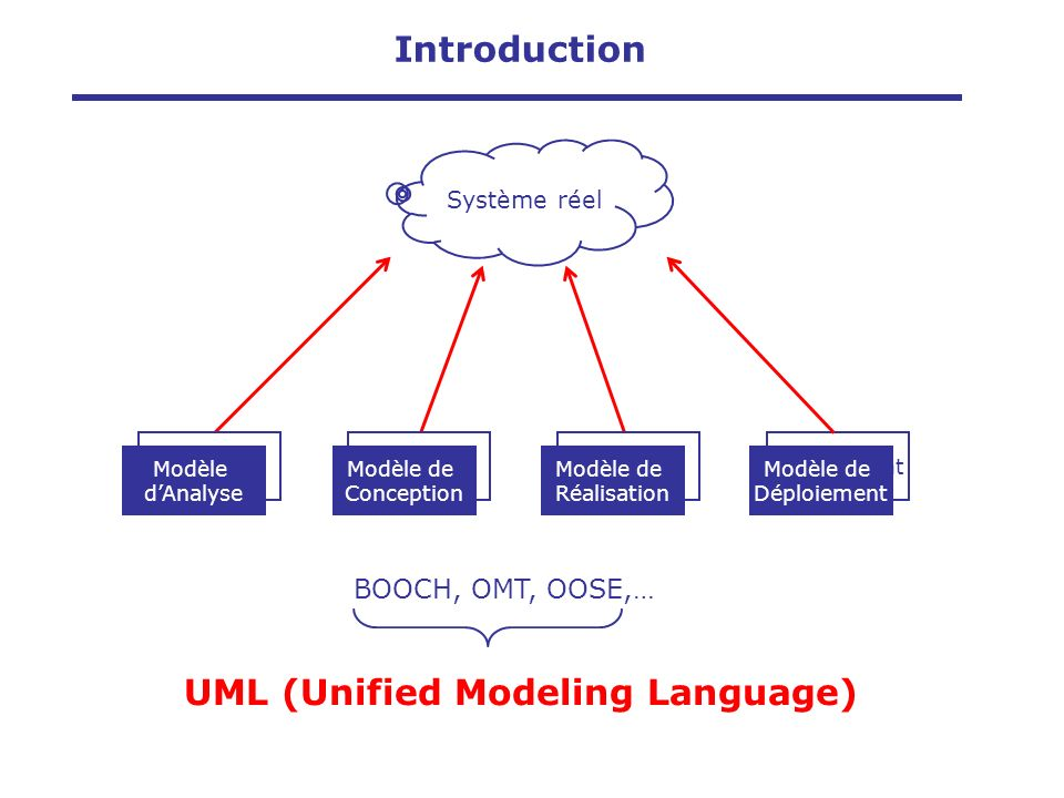 Autres méthodes Booch91 OMT-1 OOSE Partenaires Booch93OMT-2 Méthode unifiée 0.8 UML 0.9 UML 1.0 Octobre 1995 Janvier 1997 Juin 1999 UML 1.3 Introduction