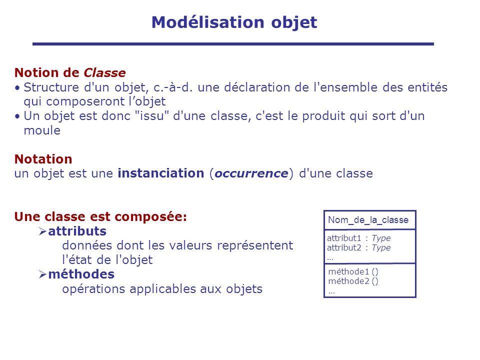Notion de Classe Structure d'un objet, c.-à-d. une déclaration de l'ensemble des entités qui composeront lobjet Un objet est donc