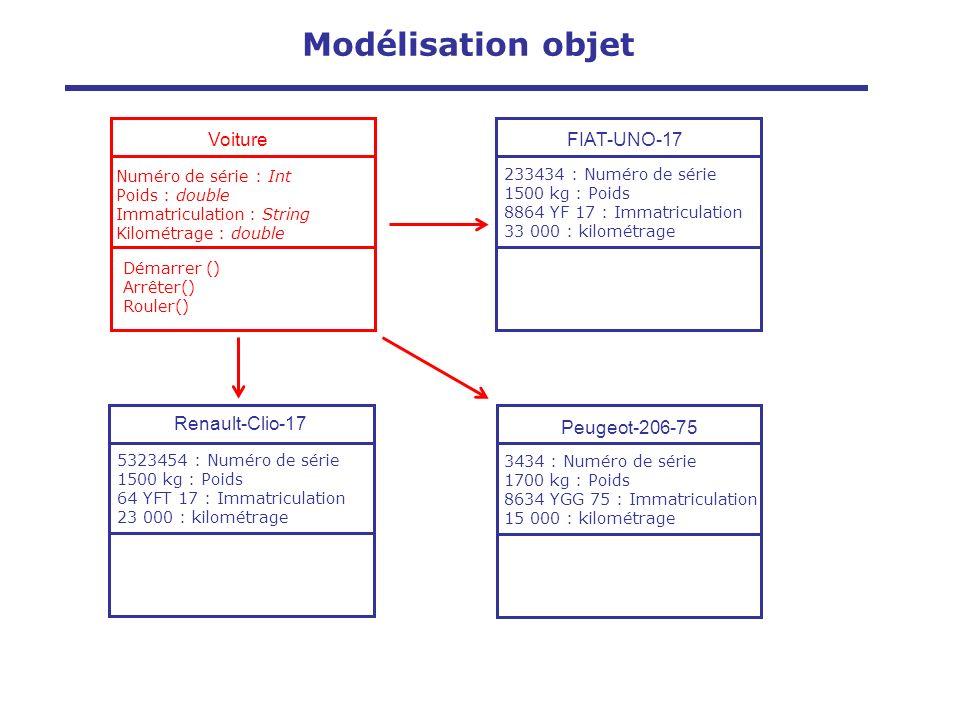 Visibilité des attributs définissent les droits d accès aux données (pour la classe elle-même, d une classe héritière, ou bien d une classe quelconque) Publique (+) les classes peuvent accéder aux données et méthodes d une classe définie avec le niveau de visibilité public Protégée (#): l accès aux données est réservé aux fonctions des classes héritières Privée (-): l accès aux données est limité aux méthodes de la classe elle-même Nom_de_la_classe # Attribut1 : Type - Attribut2 : Type … + méthode1 () Méthode2 () … Modélisation objet