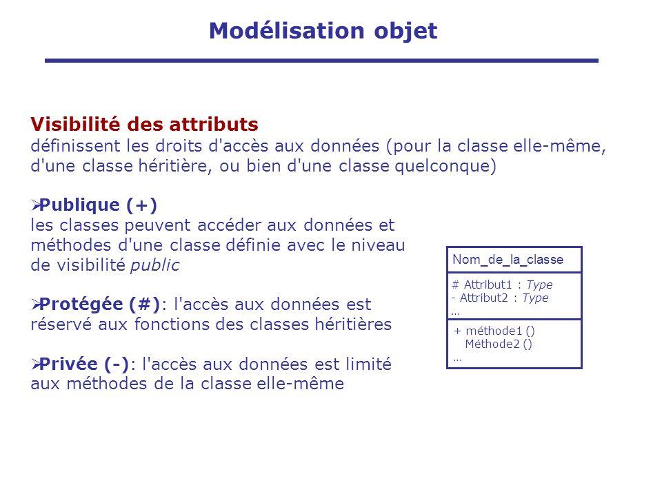 Visibilité des attributs définissent les droits d'accès aux données (pour la classe elle-même, d'une classe héritière, ou bien d'une classe quelconque