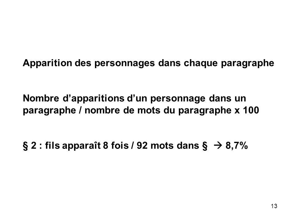 13 Apparition des personnages dans chaque paragraphe Nombre dapparitions dun personnage dans un paragraphe / nombre de mots du paragraphe x 100 § 2 : fils apparaît 8 fois / 92 mots dans § 8,7%