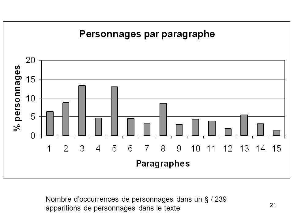 21 Nombre doccurrences de personnages dans un § / 239 apparitions de personnages dans le texte