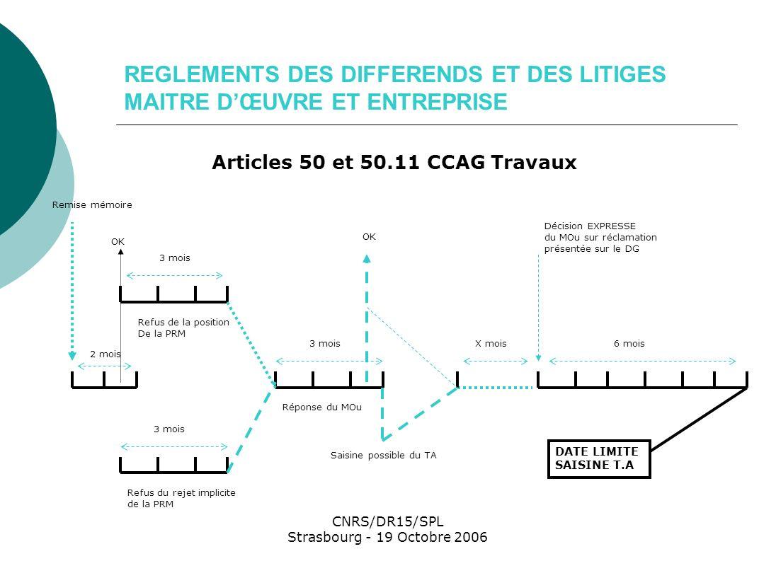 CNRS/DR15/SPL Strasbourg - 19 Octobre 2006 REGLEMENT DES DIFFERENDS ET DES LITIGES MAITRE DOUVRAGE - ENTREPRISE Articles 50 et 50.22 du CCAG Travaux 6 mois 3 mois Différend Entreprise / PRM Remise mémoire OK X mois Saisine possible du TA Décision EXPRESSE du MOU sur réclamation présentée sur le DG Date limite du saisine du TA Saisine possible du TA Réponse du MOu