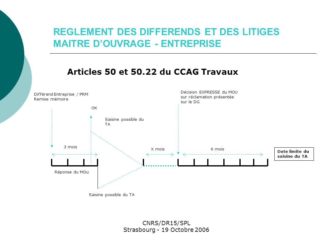 CNRS/DR15/SPL Strasbourg - 19 Octobre 2006 ETABLISSEMENT DU DECOMPTE FINAL Article 13.3 et suivants du CCAG Travaux Notification décision de réception des travaux Remise du projet de décompte final Établissement et notification Décompte final -DG non renvoyé - DG signé sans réserves - DG signé avec réserves sans mémoire de réclamation Signature du DG avec réserves + mémoire de réclamation * Ou 30 jours après publication de lindex permettant la révision du solde 45 jours D.G.D.