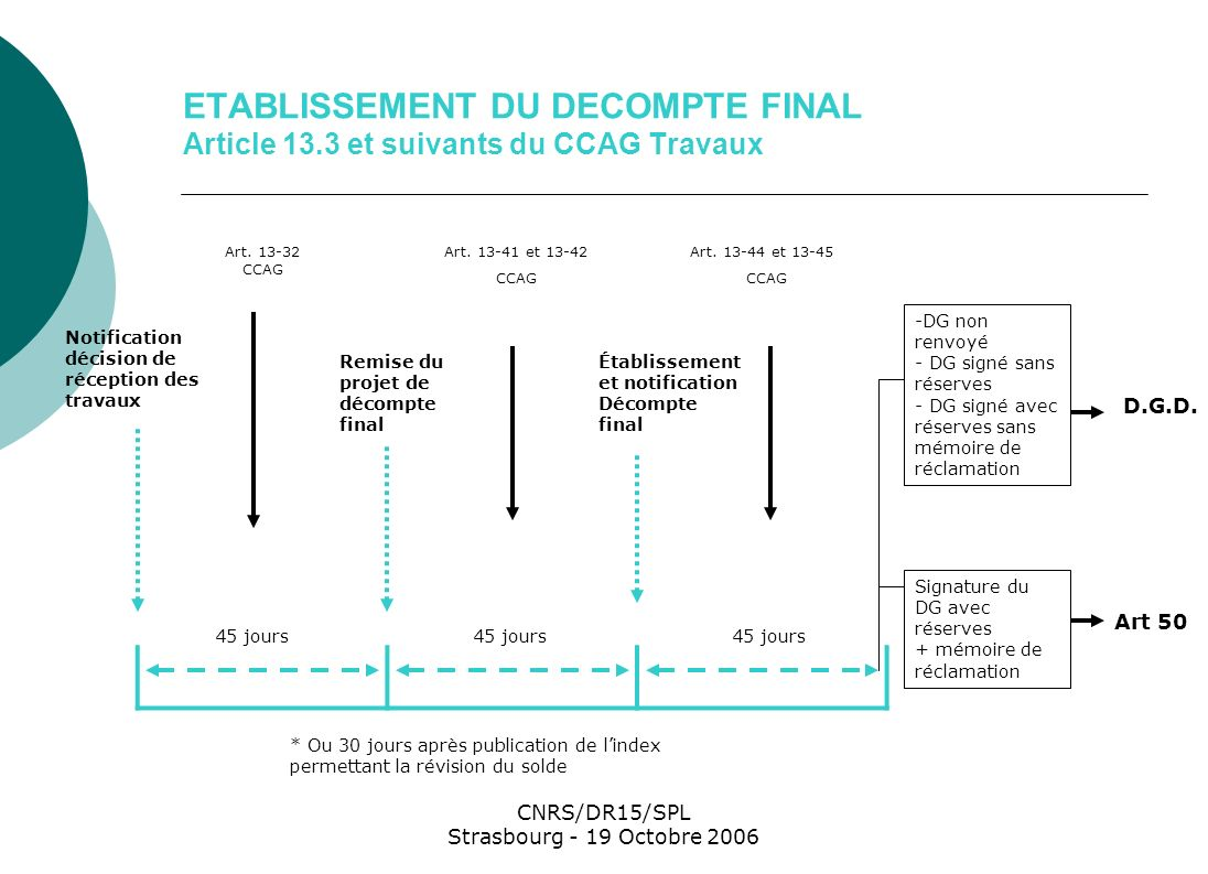 CNRS/DR15/SPL Strasbourg - 19 Octobre 2006 ETABLISSEMENT DU DECOMPTE FINAL Article 13.3 et suivants du CCAG Travaux Notification décision de réception