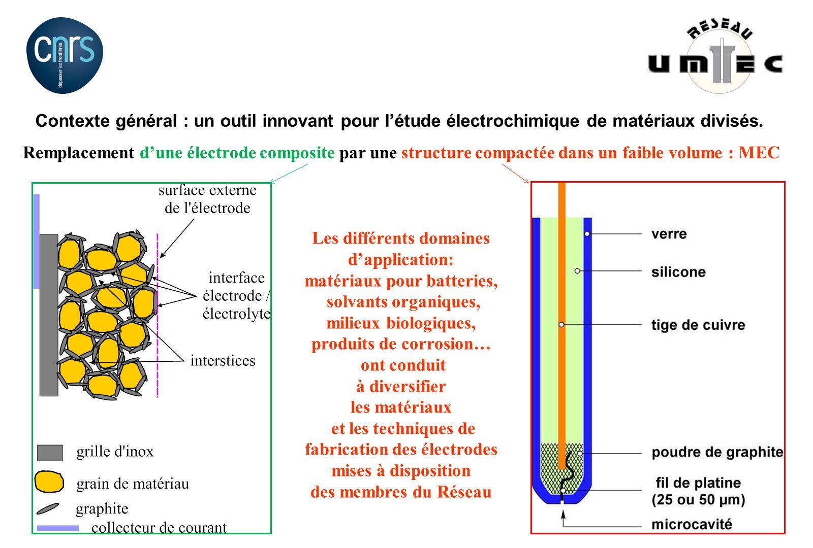 Contexte général : un outil innovant pour létude électrochimique de matériaux divisés. Remplacement dune électrode composite par une structure compact