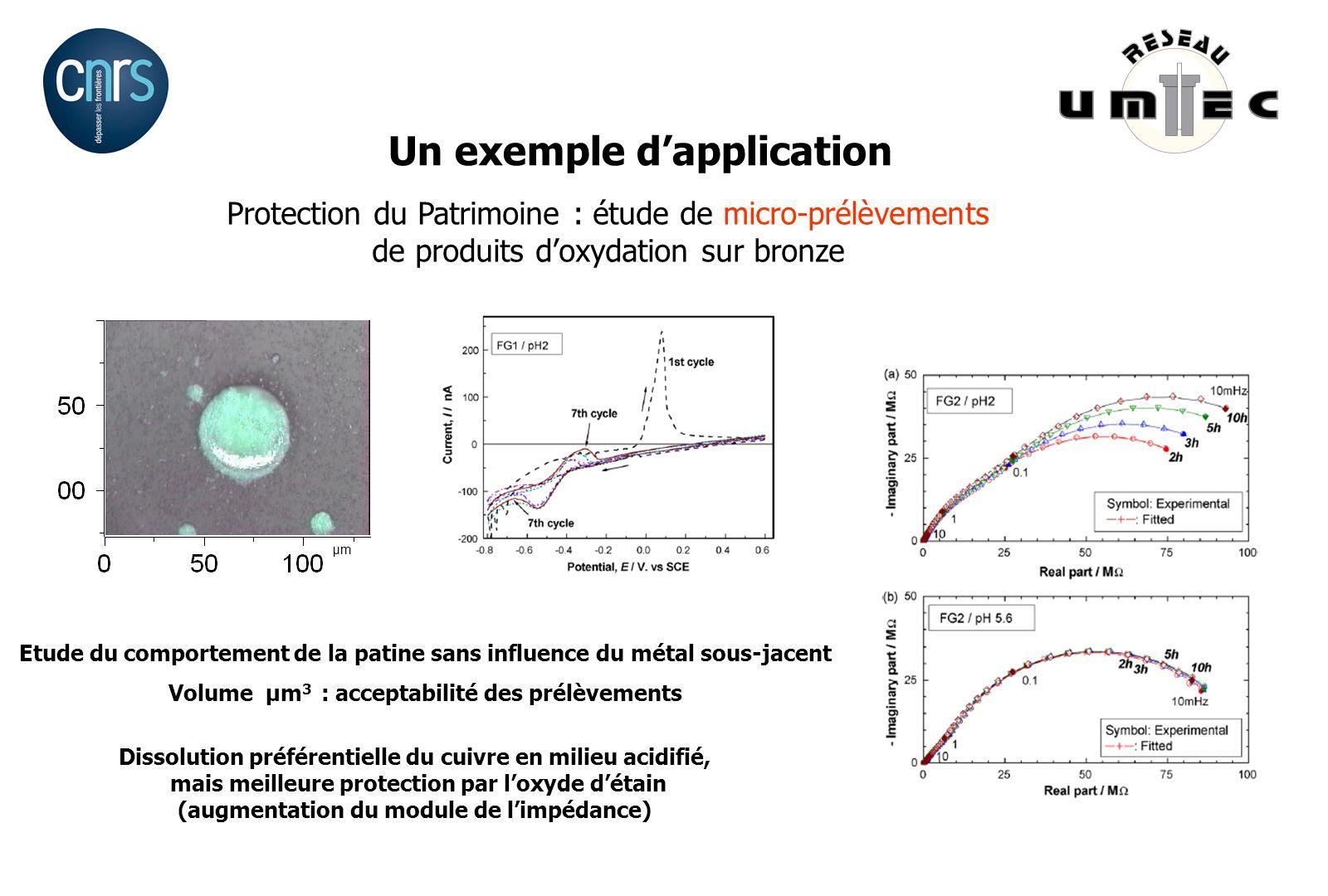 Etude du comportement de la patine sans influence du métal sous-jacent Volume µm 3 : acceptabilité des prélèvements µm Dissolution préférentielle du c